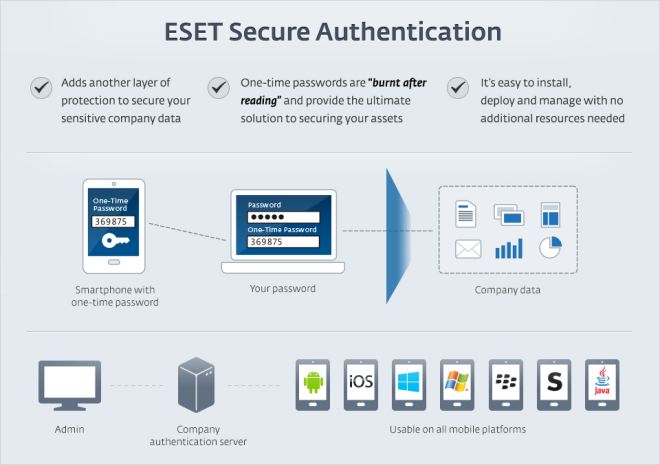 ESET Secure Authentication - Infographic